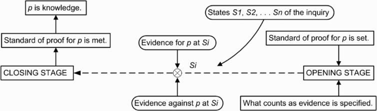 Procedure for evaluating a defeasible knowledge claim.