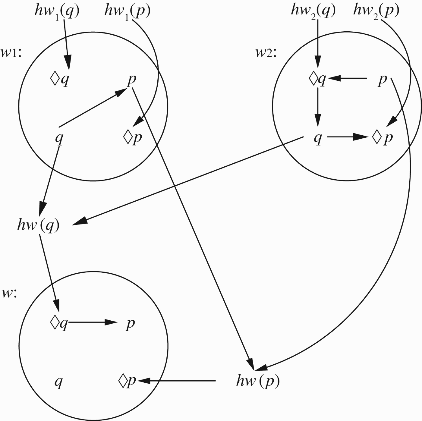 Modal And Temporal Argumentation Networks