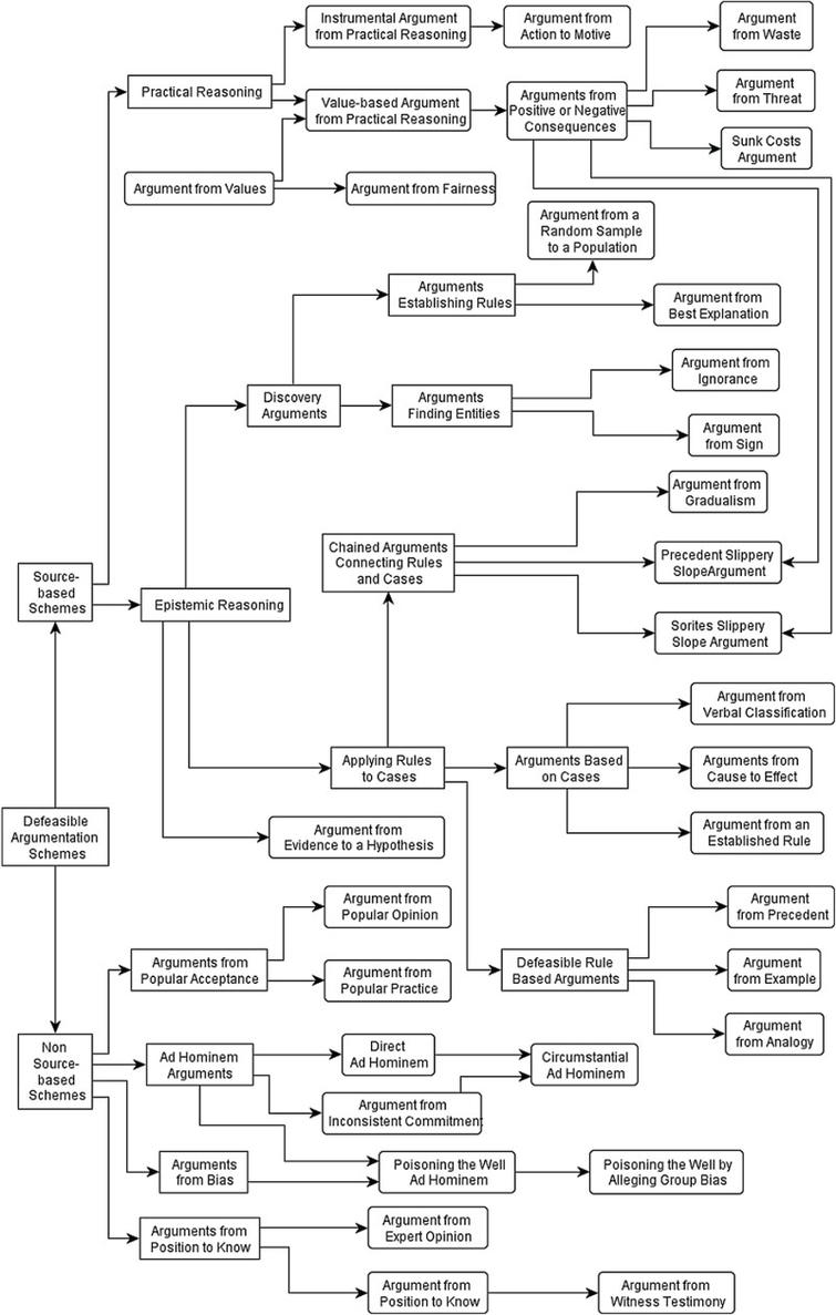 A Classification System For Argumentation Schemes Ios Press