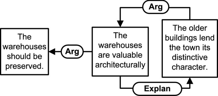 Mixed version of the warehouse example.
