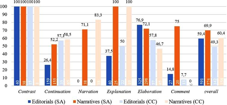 Degrees of overtness in single-authored and co-constructed editorials and narratives.8