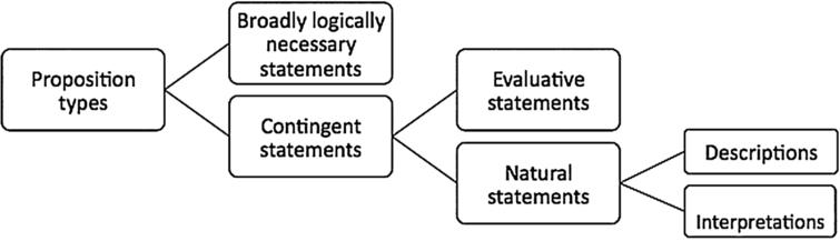 Taxonomy of semantic types of propositions.