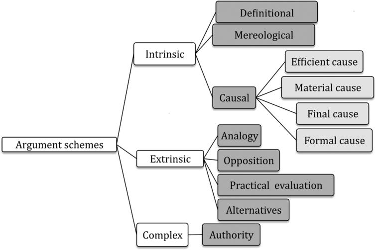 AMT typology of argument schemes.