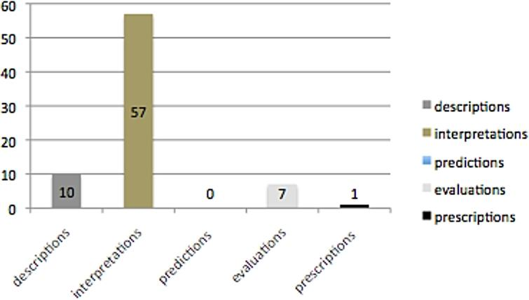 Distribution of semantic types of propositions in evidently's scope.