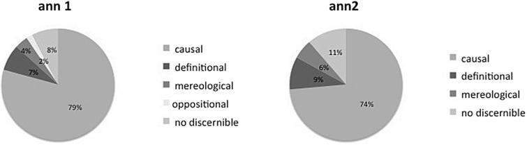 Distribution of semantic types of propositions in evidentemente's scope.