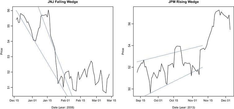 Empirical evaluation of price-based technical patterns using