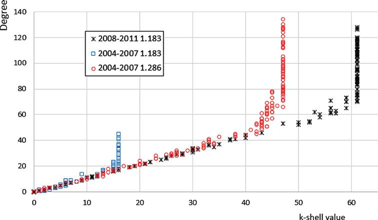 679bc48f43f5 Scatterplot of nodes  k-shell value versus degree for the crises and pre-