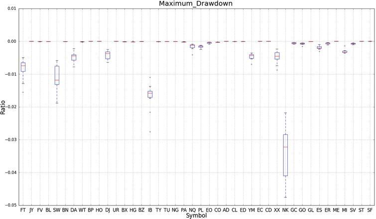Classification-based financial markets prediction using deep