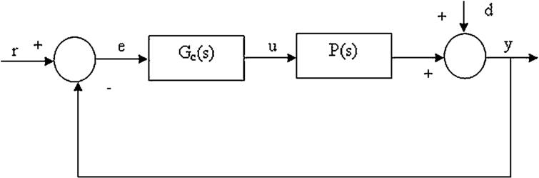 Multiobjective robust PID controller design for various