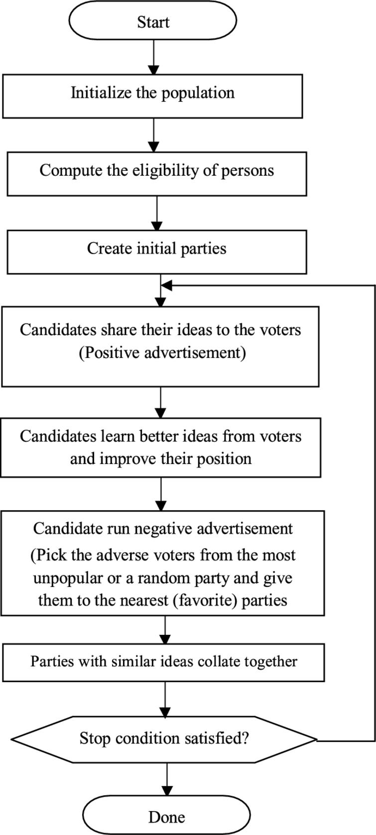 Election algorithm a new socio politically inspired strategy ios flowchart of the election algorithm geenschuldenfo Gallery