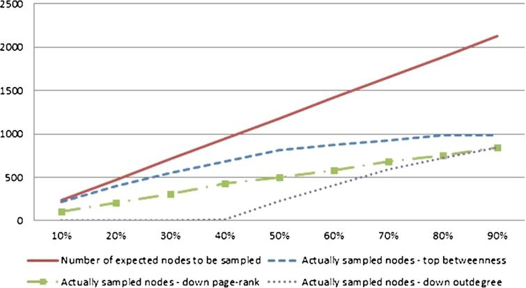 The comparison of the number of nodes which theoretically should be sampled against actually sampled for the YEAST dataset and the 'measure'-neighbour method. (Colors are visible in the online version of the article; http://dx.doi.org/10.3233/AIC-150686.)