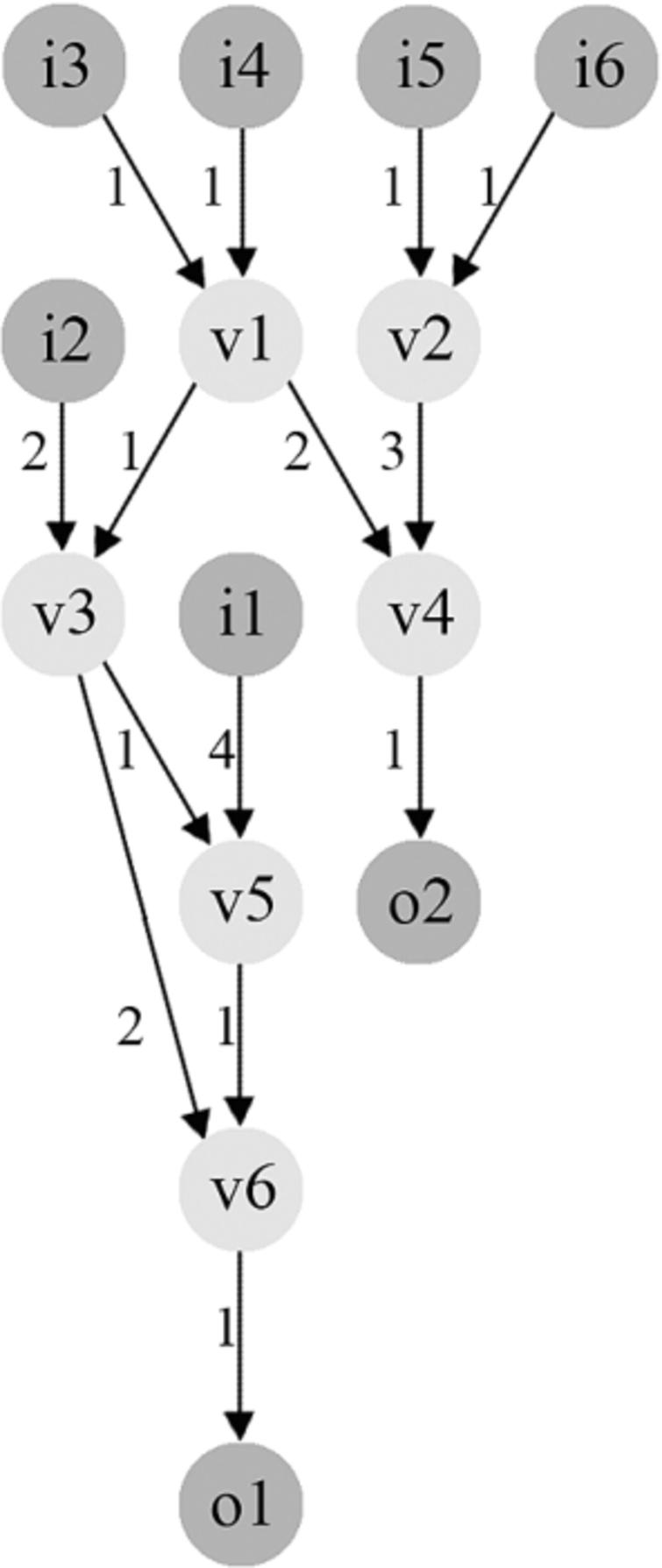 High Level Synthesis Through Metaheuristics And Luts Optimization In Circuit For The Motor Controller Hbridge Images Frompo Original Imap Applied To Example