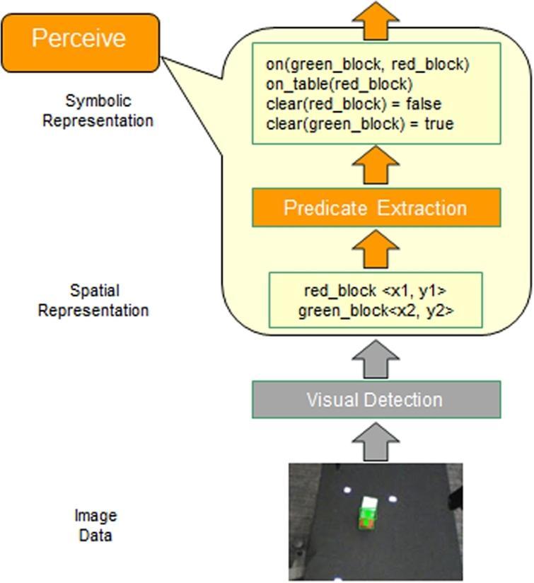Rationale Based Perceptual Monitors Ios Press