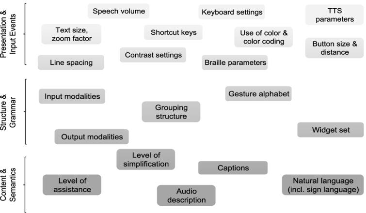 Some aspects of user interface adaptation, depicted in a 3-layer user interface model.