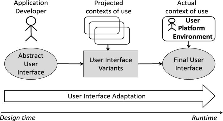 The general process of user interface adaptation, spanning the overall development and rendition process from design time to runtime.