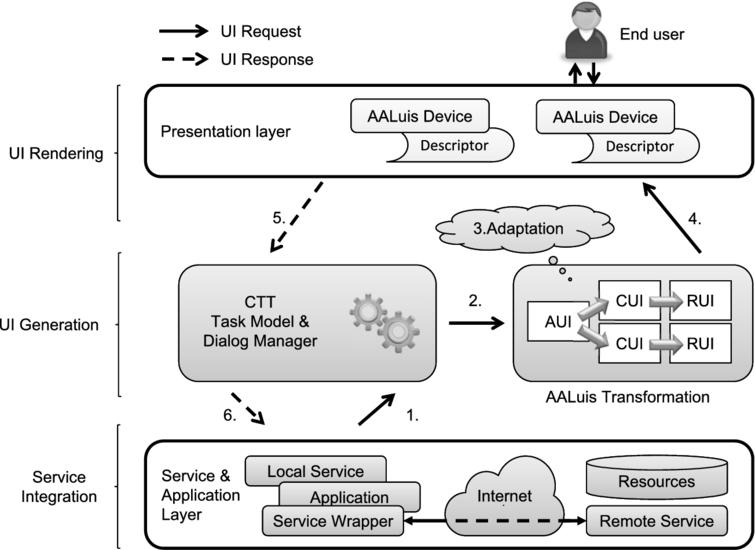 AALuis user interface generation framework.