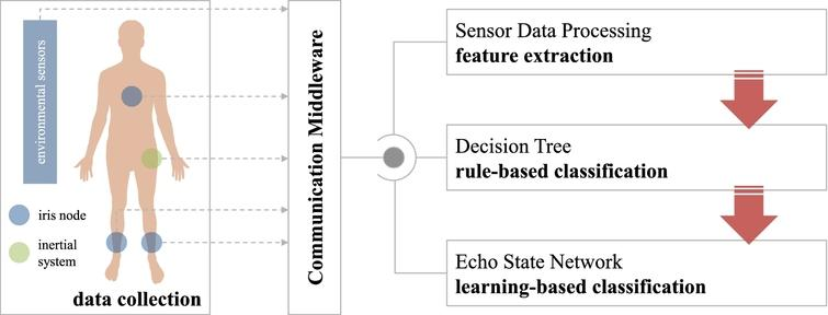 Human activity recognition using multisensor data fusion based on