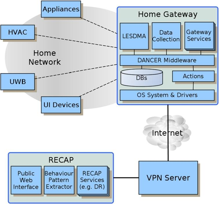 A user behaviour driven smart home gateway for energy for Home gateway architecture