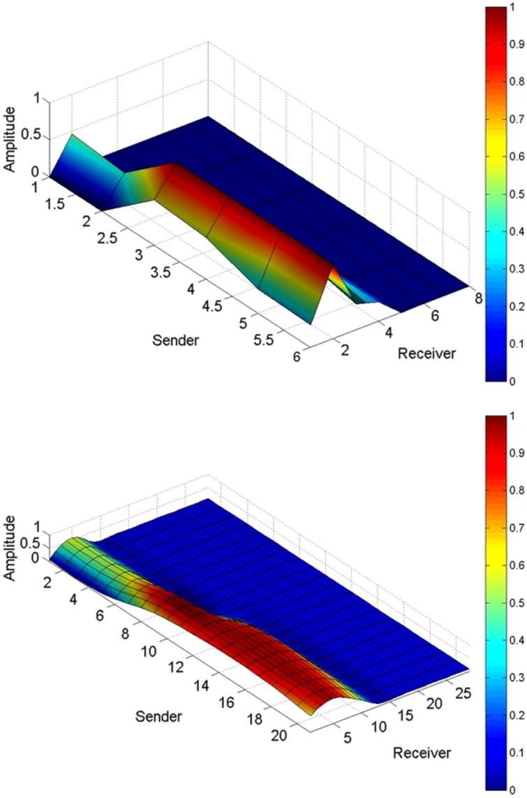 Evaluating The Recognition Of Bed Postures Using Mutual Capacitance Noncontact Human Interface Capacitive Proximity Switch 6 8 Normalized Data Top Interpolated Bottom
