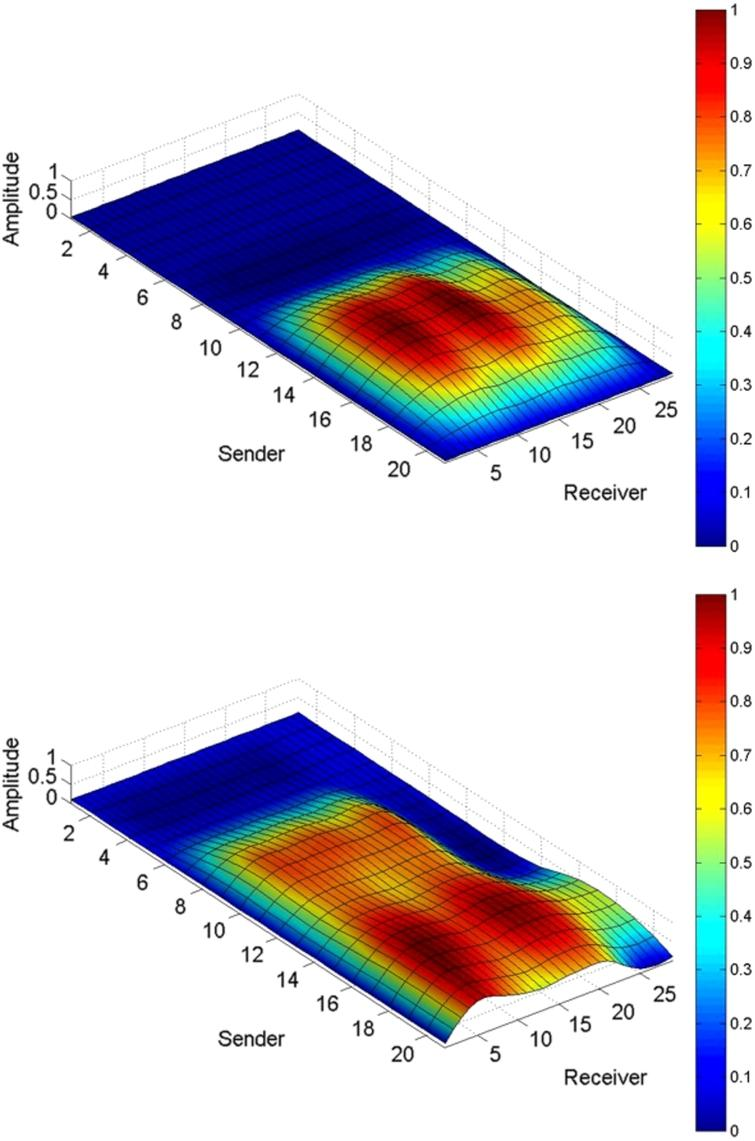 Evaluating The Recognition Of Bed Postures Using Mutual Capacitance Noncontact Human Interface Capacitive Proximity Switch Images Person With 60 Kg Top Image And 80 Bottom