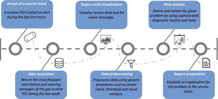 Querying industrial stream-temporal data: An
