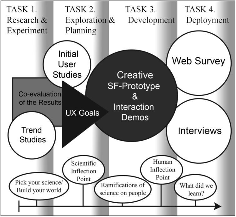 topics related to human development