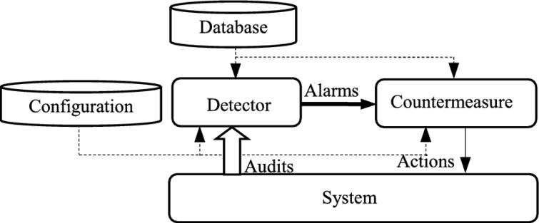 A Survey On Energy Efficient Intrusion Detection In