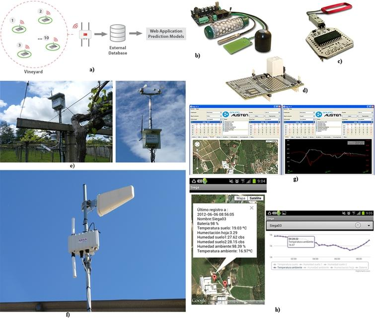Internet Of Things For Smart Agriculture Technologies