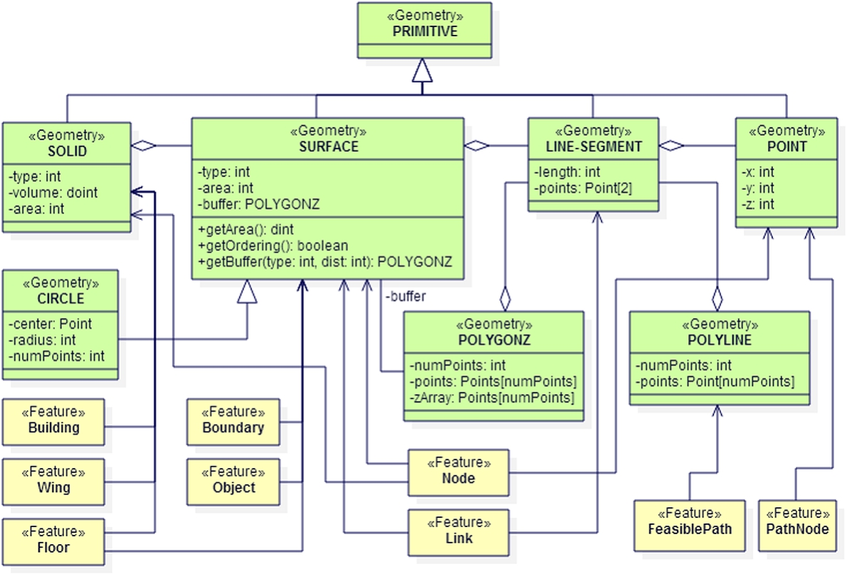 an approach for developing indoor navigation systems for visually UML State Diagram geometry part of proposed bim