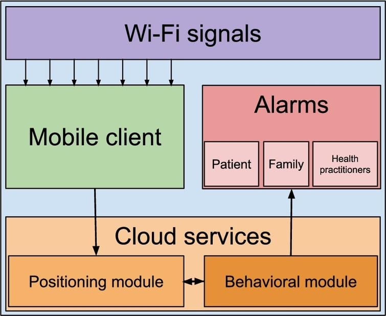 In-home monitoring system based on WiFi fingerprints for