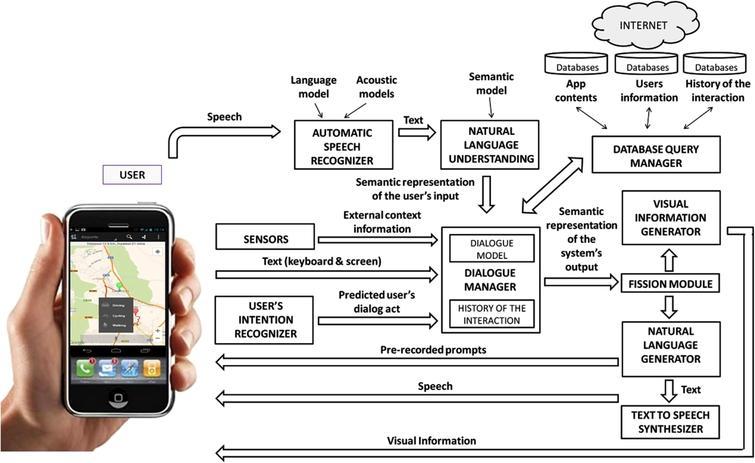 Avansert Integration of context-aware conversational interfaces to develop GF-93