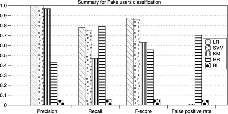 An empirical approach for fake user detection in location