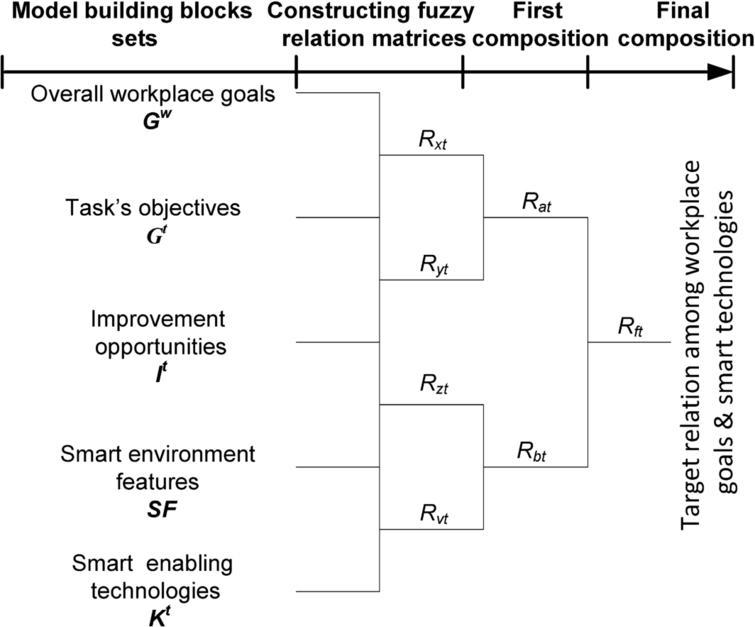 A novel methodology for designing smart