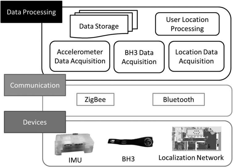 Combining wearable physiological and inertial sensors with