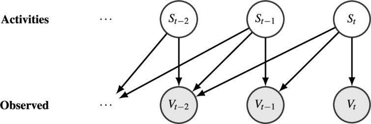 RapidHARe: A computationally inexpensive method for real-time human