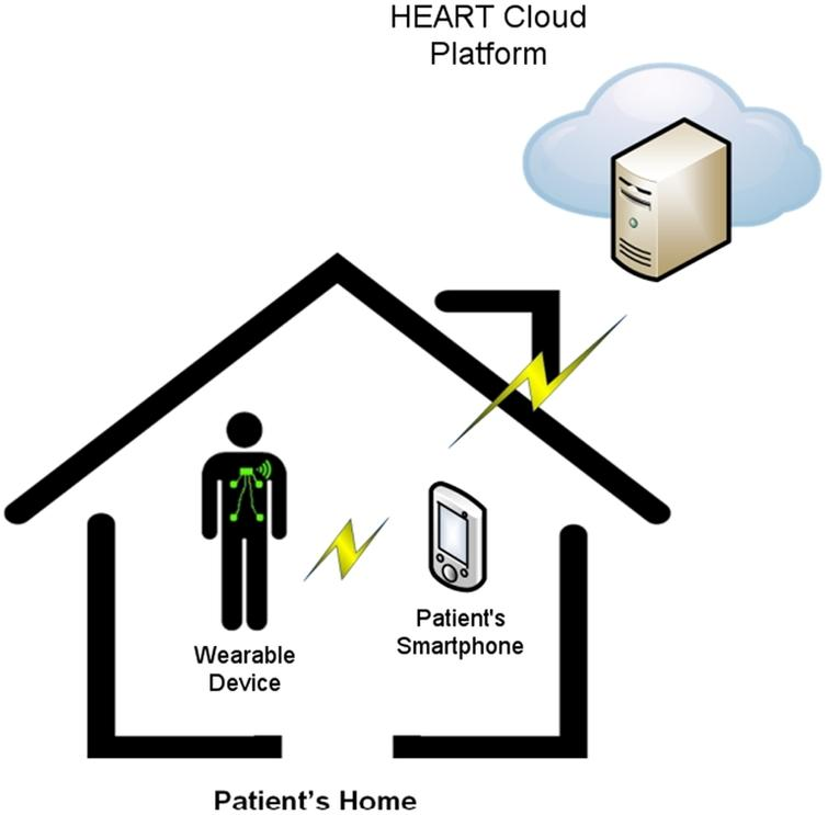 Utilising fog computing for developing a person-centric
