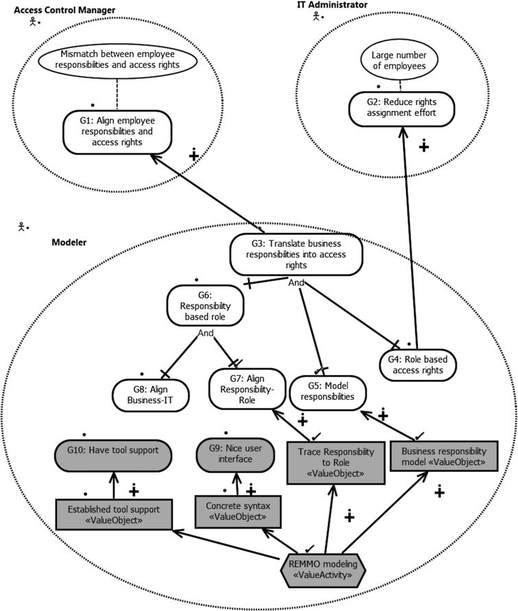 Requirements engineering for the design of conceptual