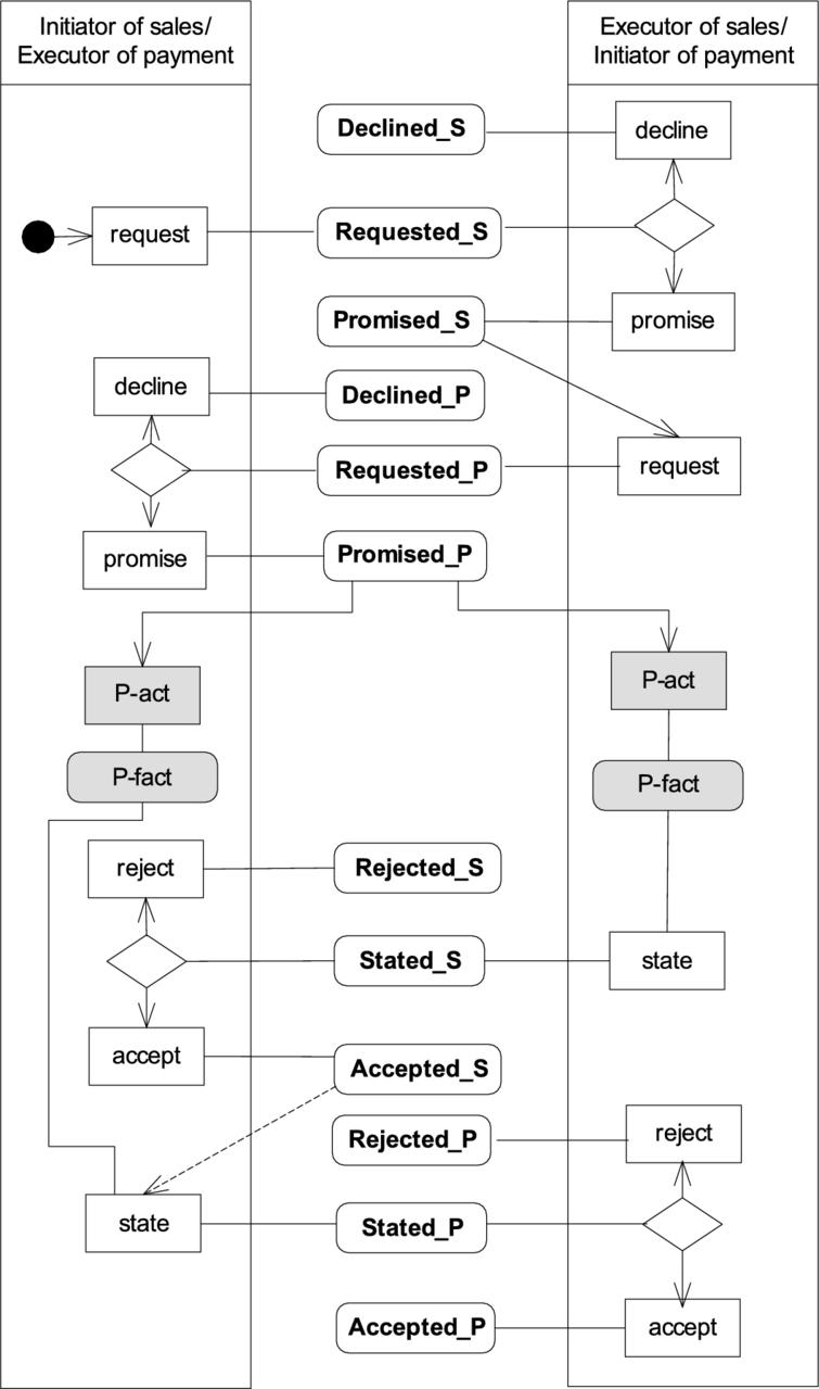 A new view of rea state machine ios press simple rea model as a state machine source authors ccuart Choice Image