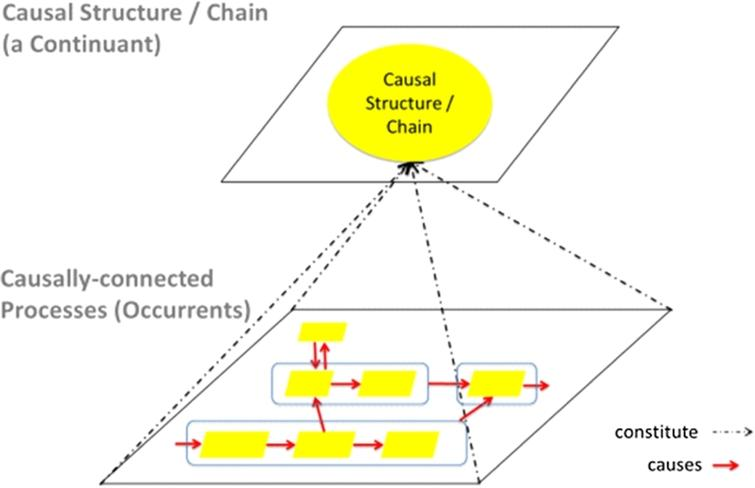 The constitution of the RFM causal structure class and causally-linked occurrents. The rounded rectangles signify that, depending on the disease, each causal sequence of occurrents can be represented as a particular causal chain. (Colors are visible in the online version of the article; http://dx.doi.org/10.3233/AO-150147.)