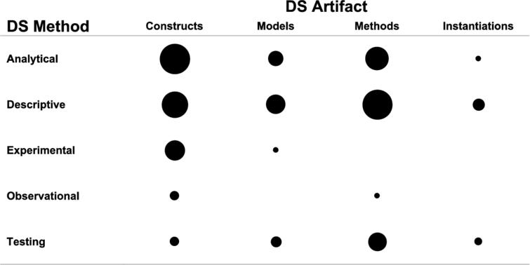 Ontology-driven conceptual modeling: A systematic