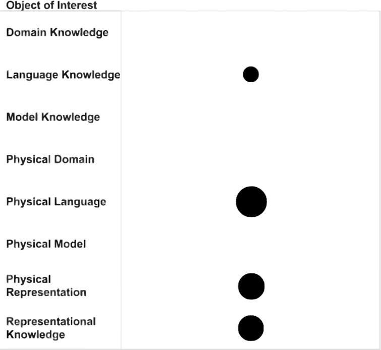 Ontology-driven conceptual modeling: A