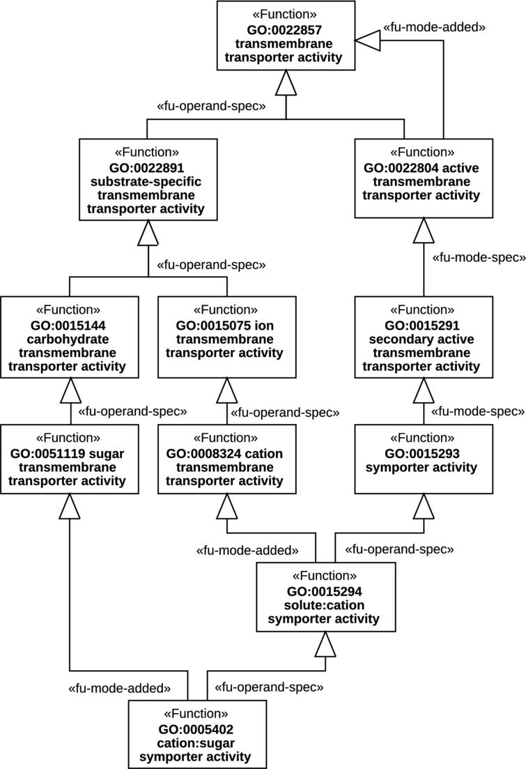 Fuel Representing Function Structure And Dependencies With An Example Of Uml State Machine Diagram For Water Phases This Model Results From The Mfo Segment Shown In Fig 8 Design Choices