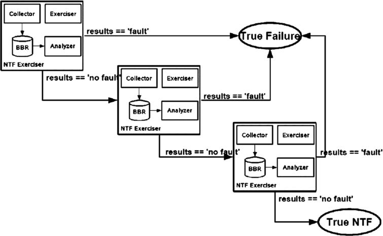 "kids sequential hypothesis flowchart for electronic systems and components  evaluated as ""suspect ntfs"""