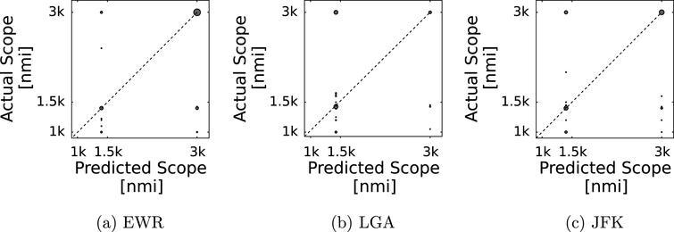 Stochastic models of Ground Delay Program implementation for