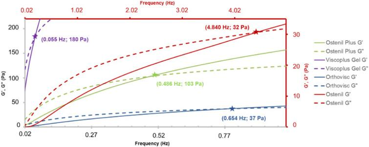 Characterization of the visco-elastic properties of