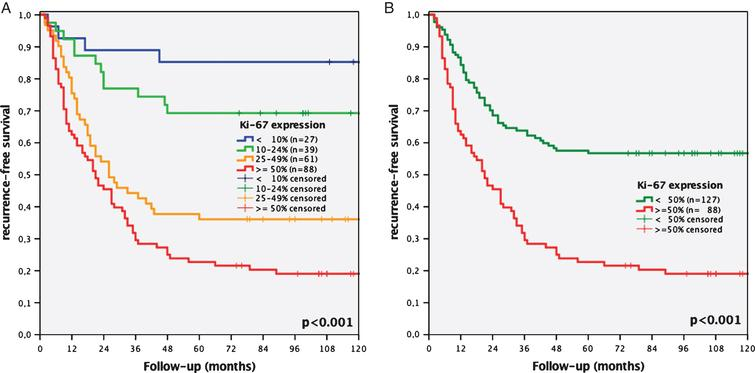 Kaplan-Meier analyses of Ki-67 expression of a 4-tier (<10% vs. 10–24% vs. 25–49% vs. ≥50%, A) and 2-tier cut-off system (<50% vs. ≥50%, B) regarding recurrence-free survival concerning all stages of recurrence of initial stage pTa bladder cancer patients.