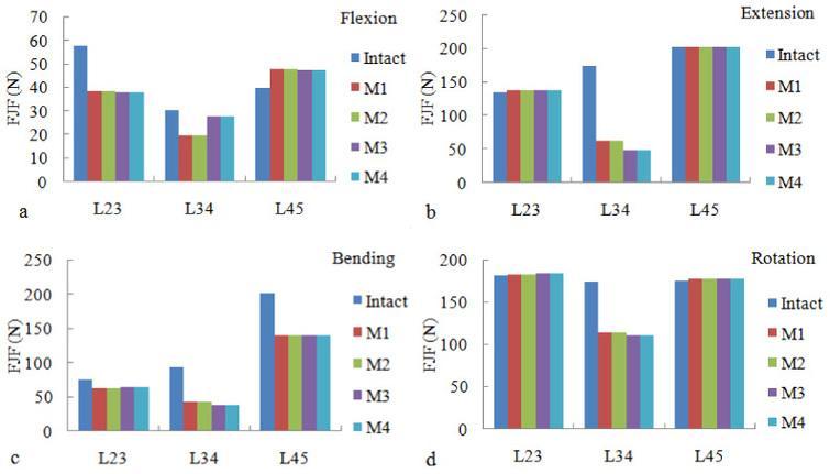 Biomechanical evaluation of four surgical scenarios of lumbar fusion