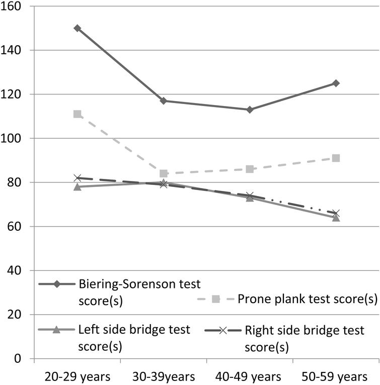 Trunk muscle endurance in Chinese adults - IOS Press