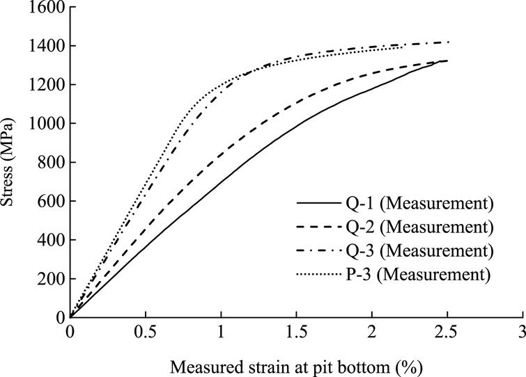 Experimental and analytical study on fatigue strength and