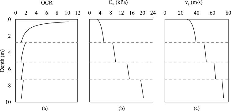 Design-oriented seismic soil-pile-superstructure interaction